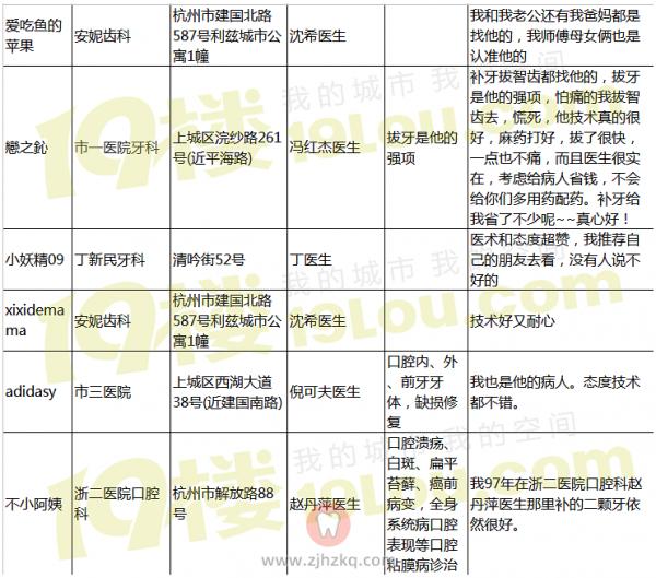 杭州哪家牙科医院好?杭州牙科医院排名表2020整理民间版