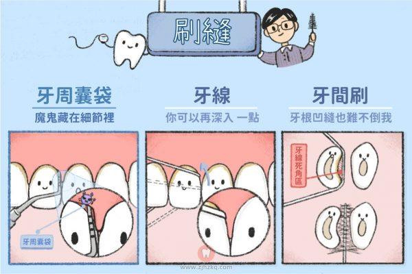 为什么刷牙之后还要用牙线?