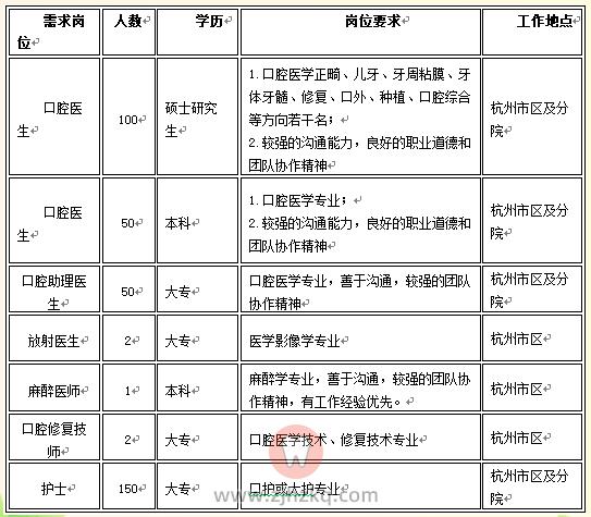 杭州口腔医院招聘岗位计划2021