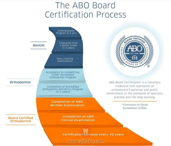 美国正畸专家认证委员会(ABO)认证医生