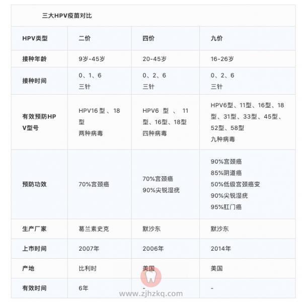 杭州九价HPV宫颈癌疫苗预约入口整理及攻略
