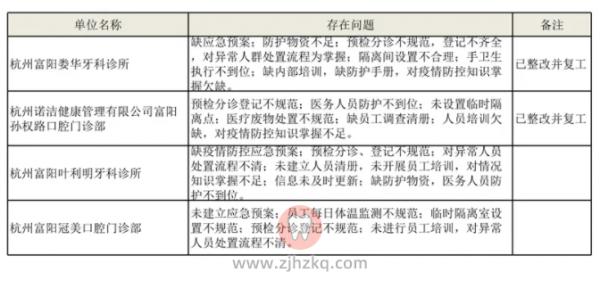杭州富阳4家口腔诊所被点名喊停
