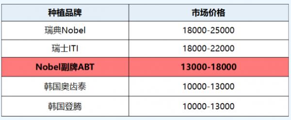杭州种植牙种牙价格表