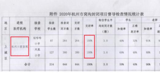 杭州口腔医院免费窝沟封闭完好率达100%